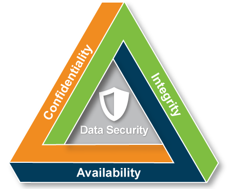 CIA Triad graphic, a triangle with Confidentiality on left, Integrity on right, and Availability at the bottom