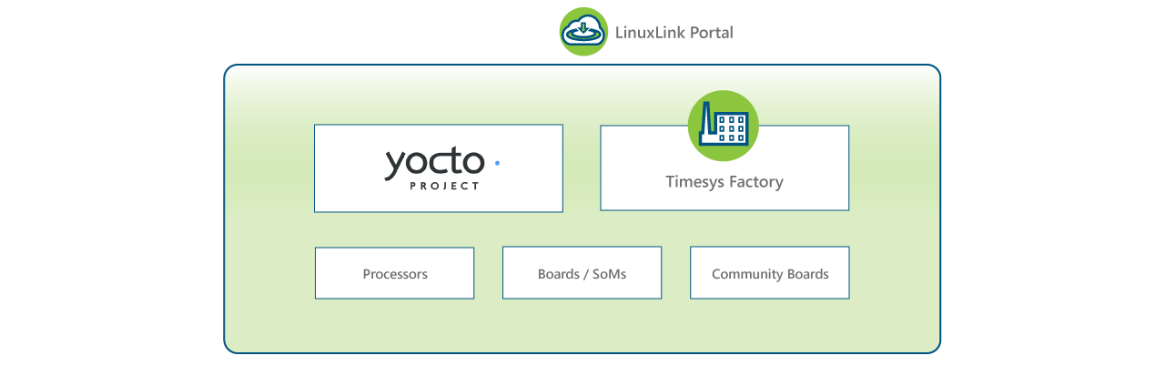 Timesys embedded Linux development support