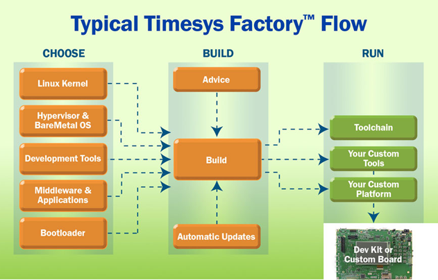 Typical Timesys Factory flow: choose, build and run