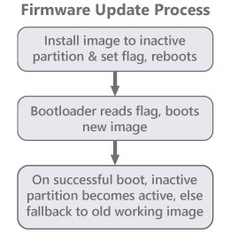 firmware update process