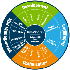 Timesys TimeStorm embedded Linux IDE