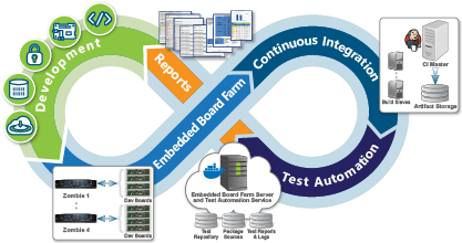 Timesys Test Automation