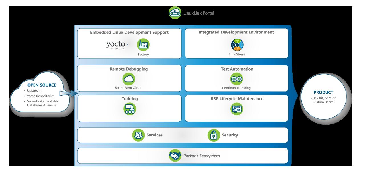 Timesys embedded Linux development solutions portfolio