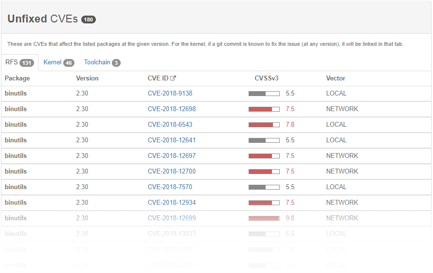 Unfixed CVE section of the Timesys Vigiles dashboard
