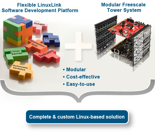 embedded Linux for Freescale Tower System