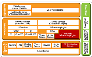 LinuxLink Rich Multimedia User Interface Solution