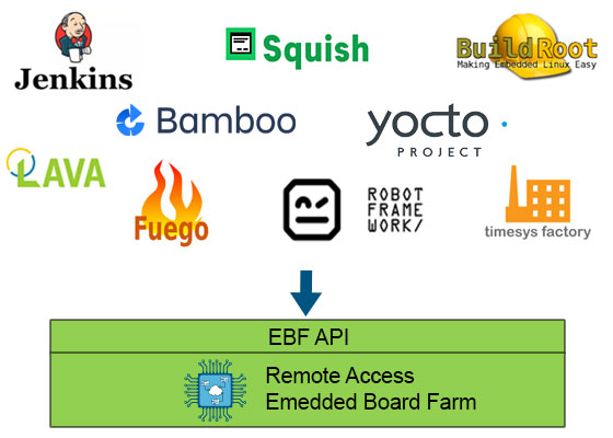 Timesys Embedded Board Farm
