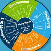 why choose TimeStorm over standard Eclipse for Yocto development
