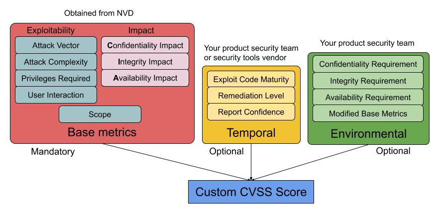 CVSS score metric groups overview