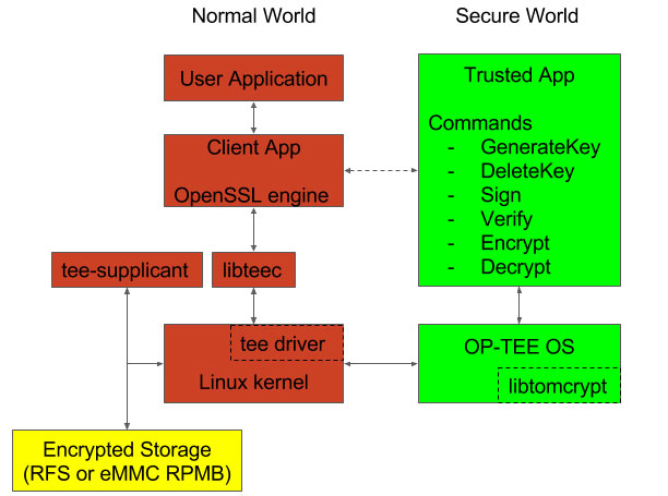 Example architecture for TEE protected cryptographic operations