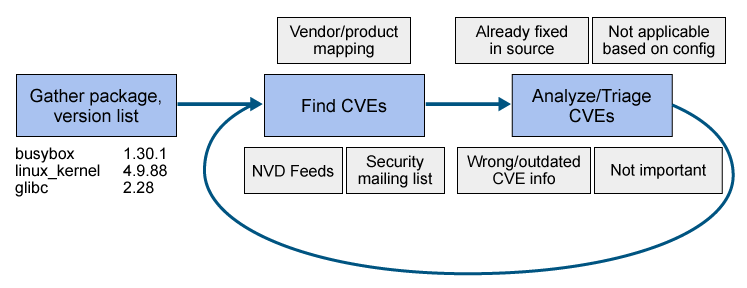 you need to monitor analyze and address CVEs in a repeatable and consistent way