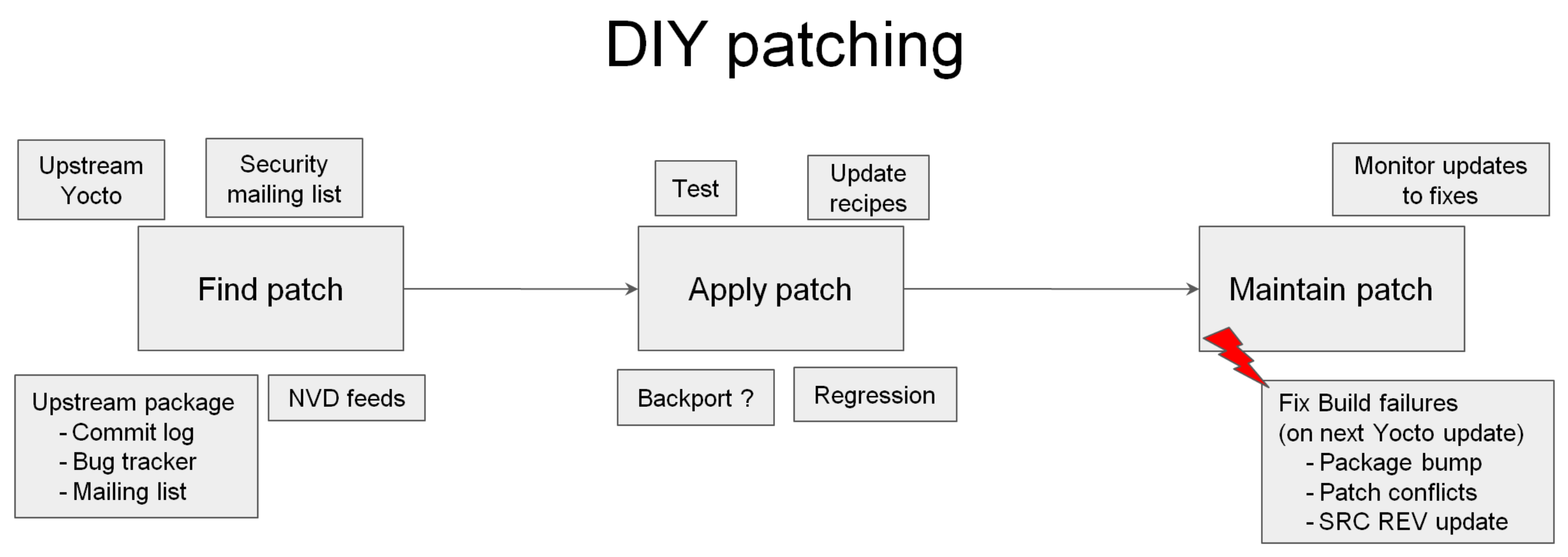 DIY security vulnerability patching