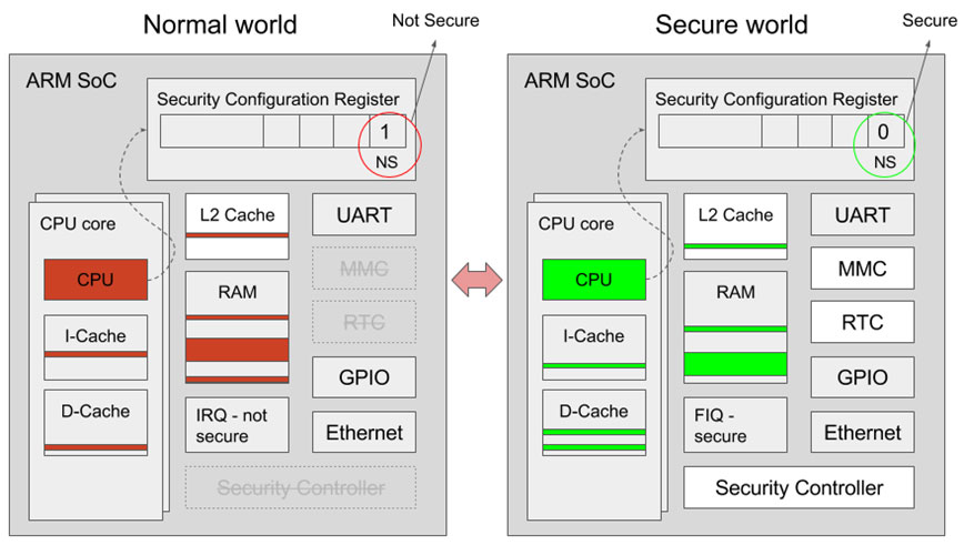 simplified hardware view of ARM TrustZone security