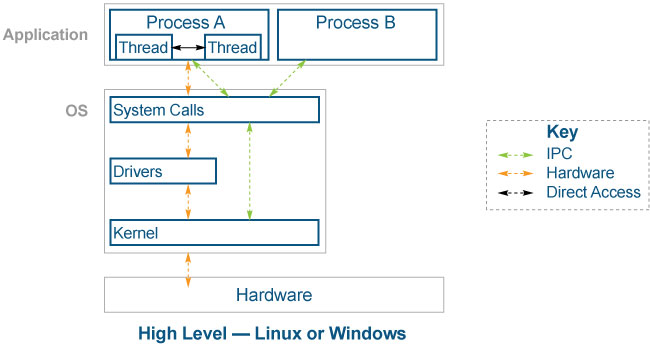 a high-level view of Windows and Linux architecture