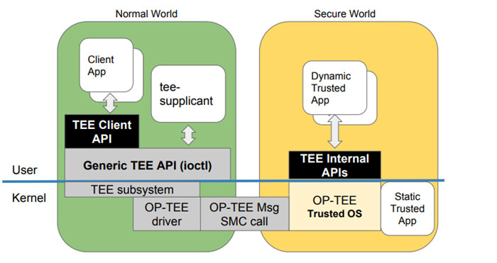 OP-TEE software Architecture (Image Credit: Linaro)
