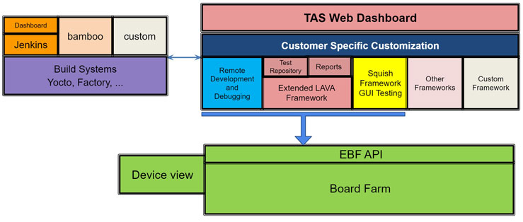 Timesys On-Premises Board Farm Cloud