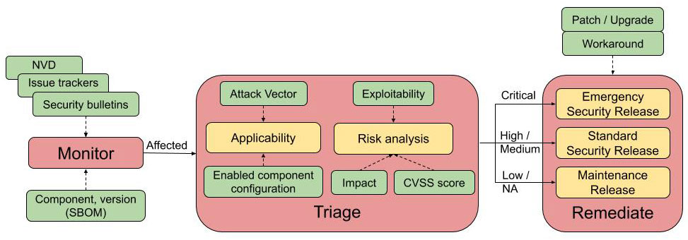 risk based vulnerability management process workflow