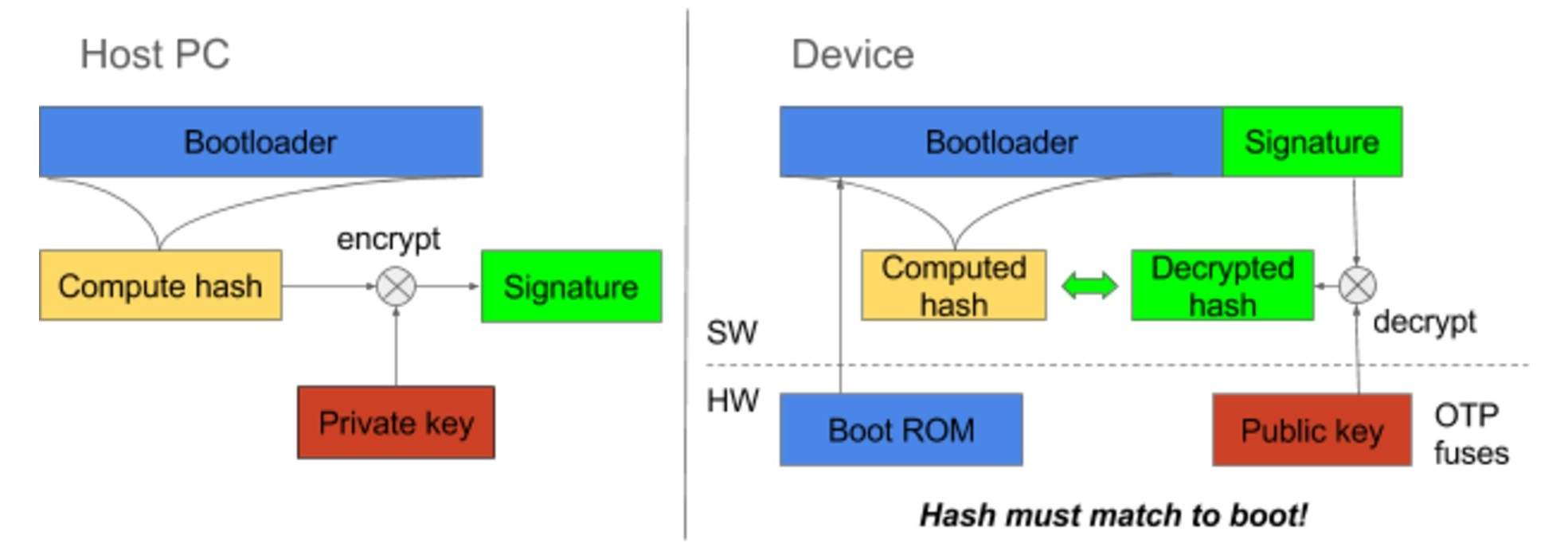high level overview of bootloader authentication