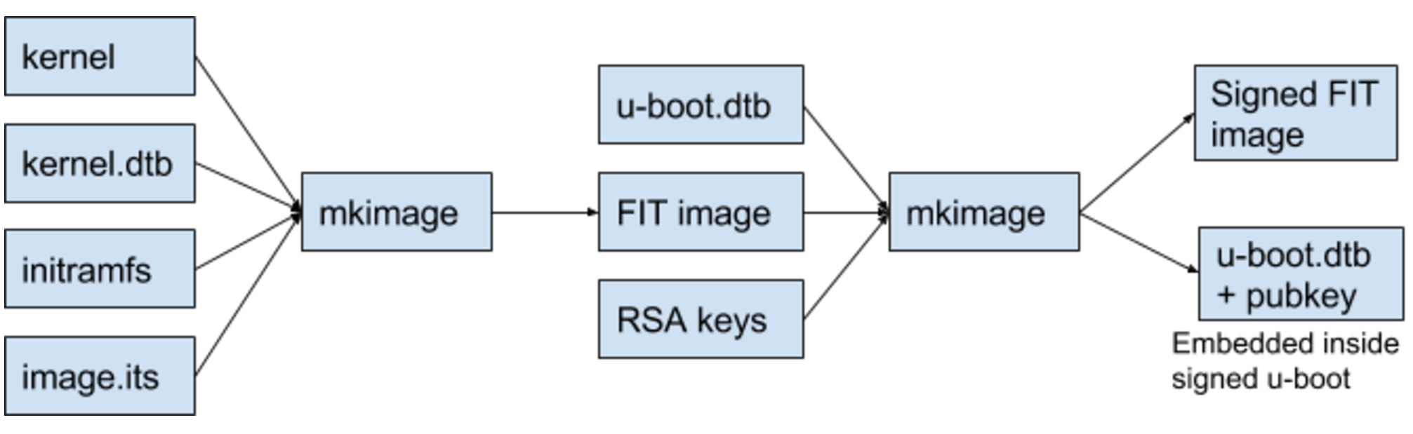 we can trust the public key inside of U-Boot to verify the FIT image