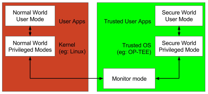 simplified software view of ARM TrustZone security