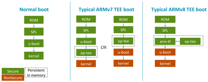 Different boot flows when using a TEE