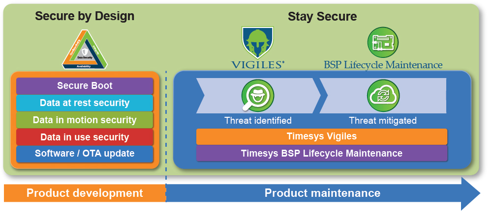 Timesys Device Security Solutions for open source embedded Linux