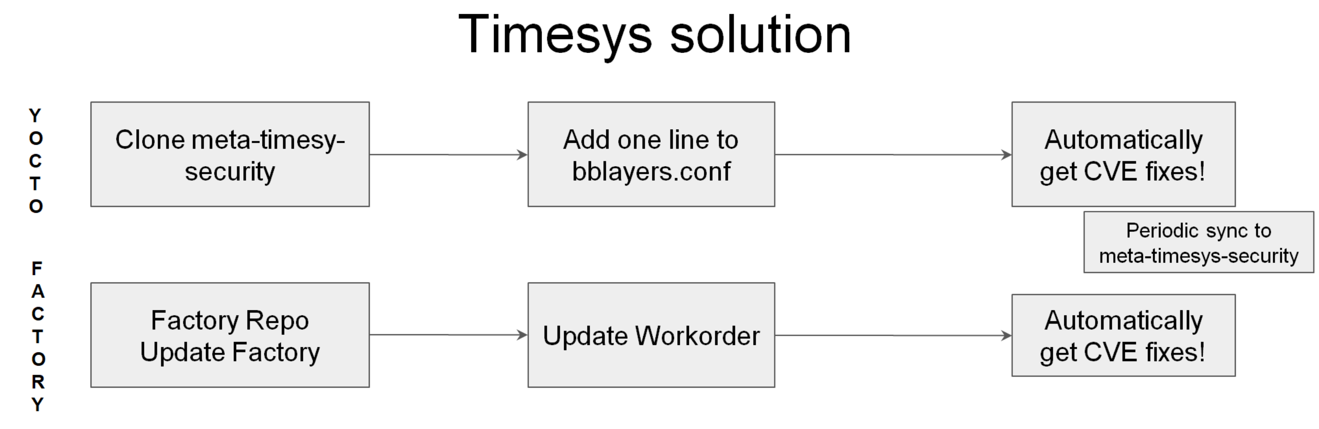 Timesys security vulnerability patching solution