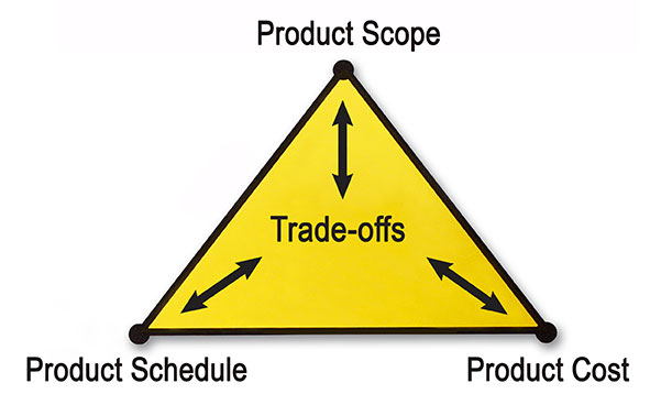 Triple Constraint also sometimes called The Iron Triangle